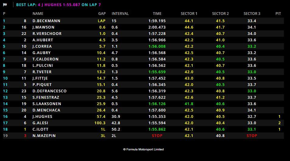 GP3 | GP Russia, Beckmann vince Gara 2 sul filo di lana, Anthoine Hubert vede il titolo 1