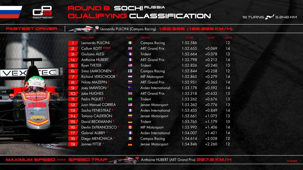 GP3 | GP Russia: Mazepin perde la pole per track limits, Pulcini partirà al palo 1