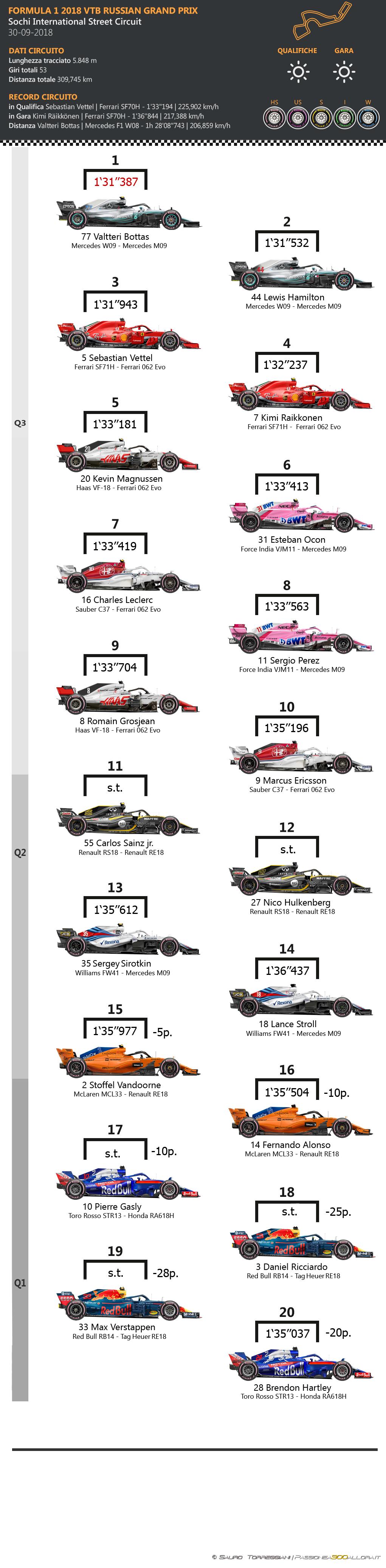 F1   GP di Russia 2018: griglia di partenza, penalità, set a disposizione 1