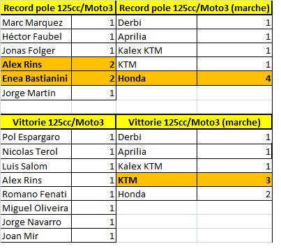 Motomondiale | GP Aragón 2018 - Anteprima 4