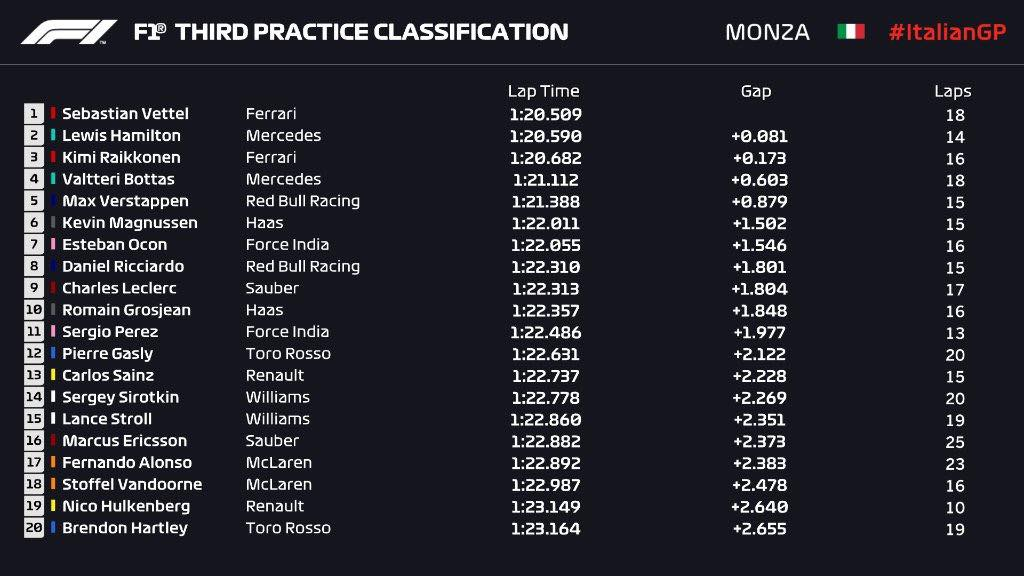 F1 | GP Italia, FP3: Vettel di poco su Hamilton, poi Raikkonen 1