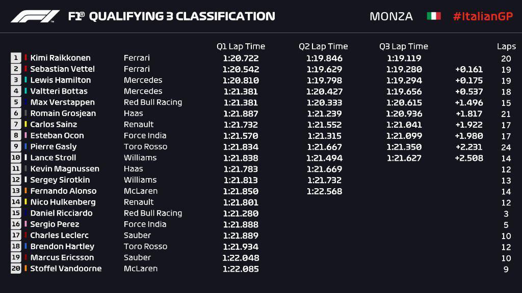 F1 | GP Italia, Kimi Raikkonen fa esplodere Monza! La pole è sua! 1