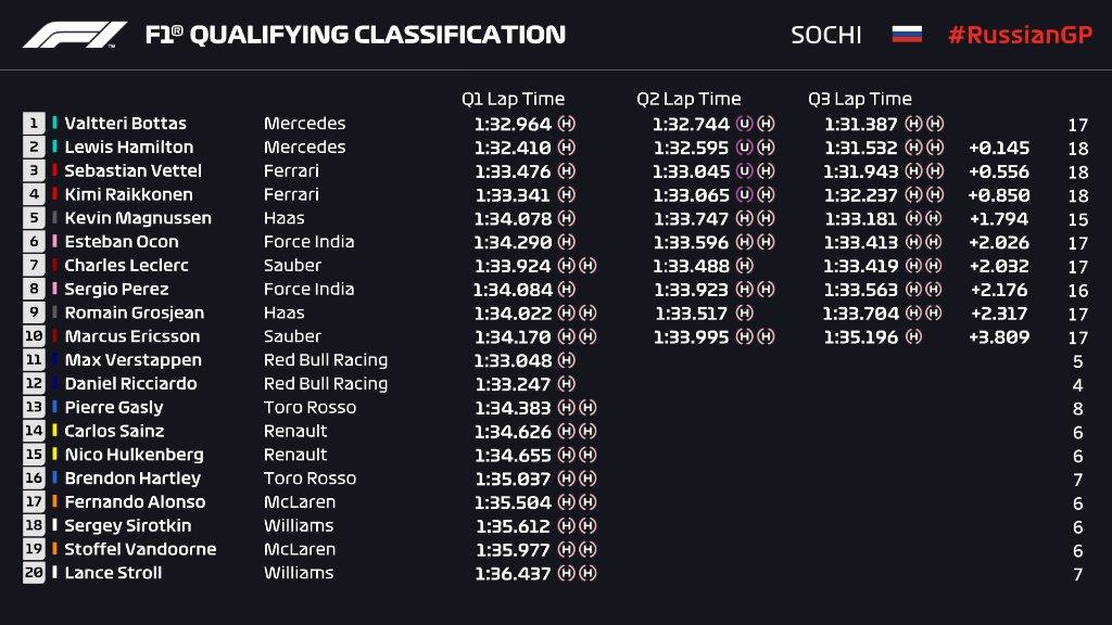 F1 | GP Russia, qualifiche: sesta pole per Valtteri Bottas davanti a Hamilton. Ferrari in seconda fila 1