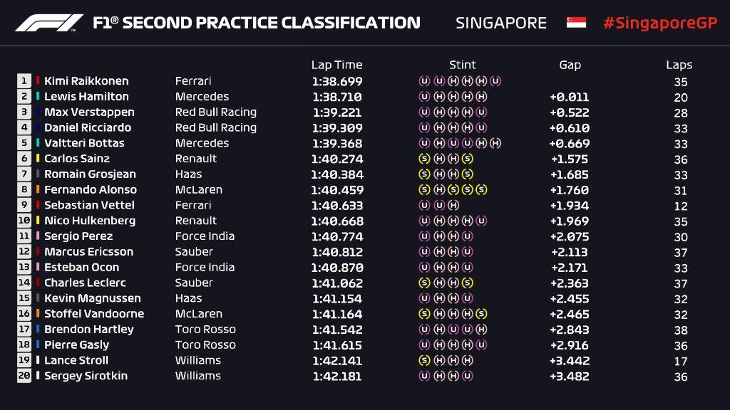 F1   GP Singapore: Kimi Räikkönen il più veloce nella FP2 1