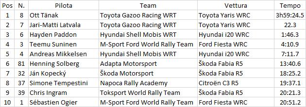 WRC | Tänak vince anche in Turchia e riapre la lotta mondiale! 2