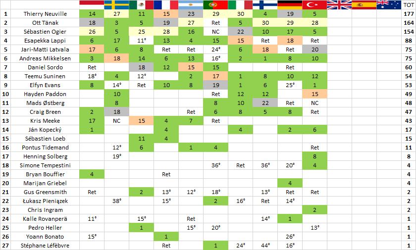 WRC | Tänak vince anche in Turchia e riapre la lotta mondiale! 3