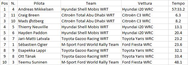 WRC | Turchia: Mikkelsen comanda davanti alle Citroën e a Neuville 1