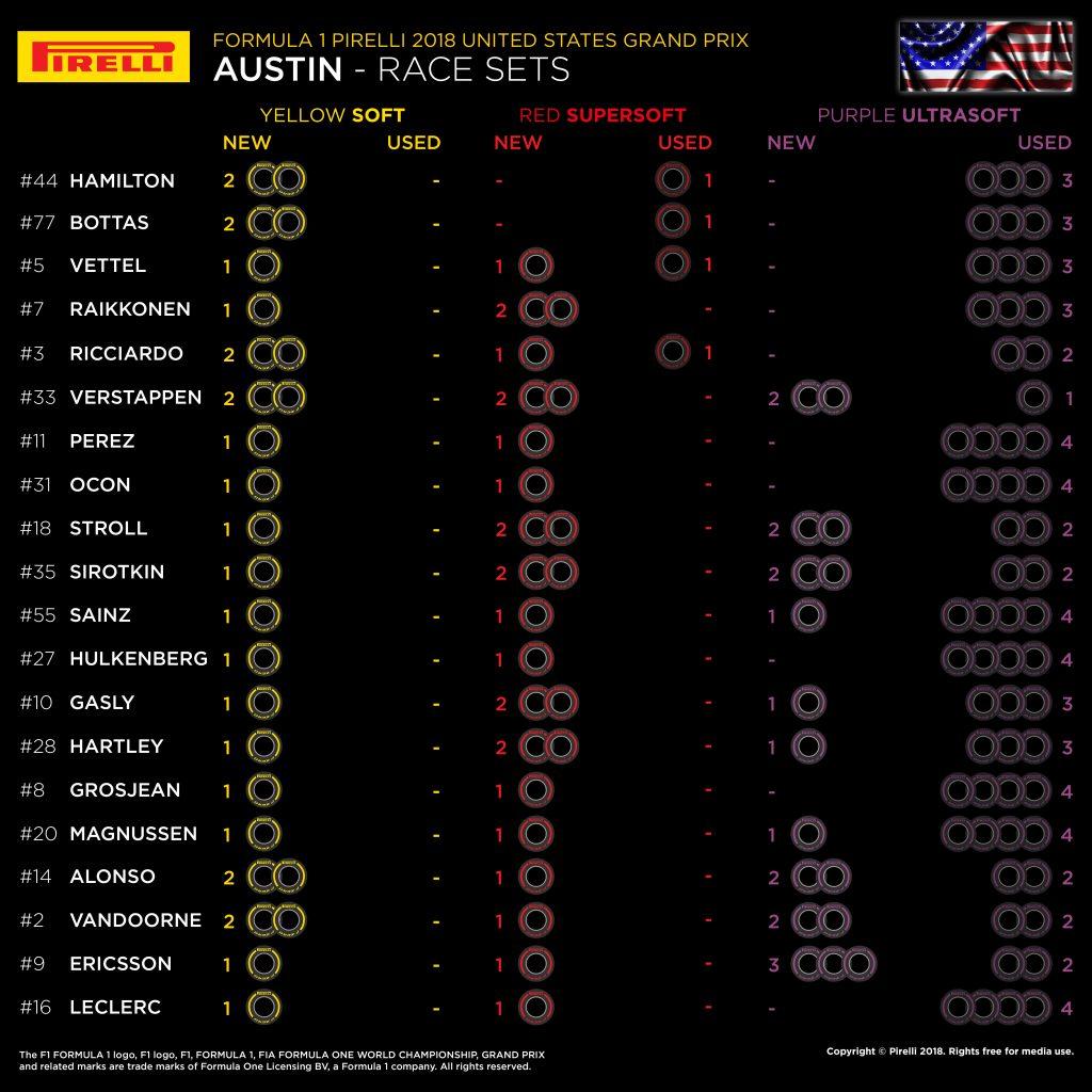 F1 | GP degli Stati Uniti 2018: griglia di partenza, penalità, set a disposizione 2