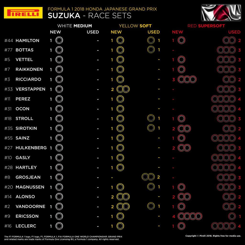 F1 | GP del Giappone 2018: griglia di partenza, penalità, set a disposizione 2