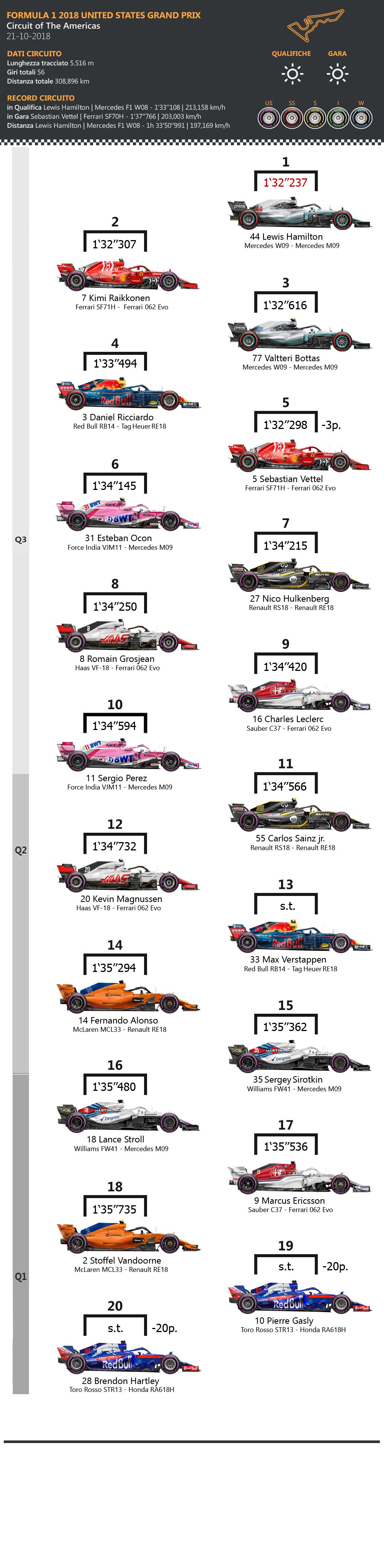 F1 | GP degli Stati Uniti 2018: griglia di partenza, penalità, set a disposizione 1