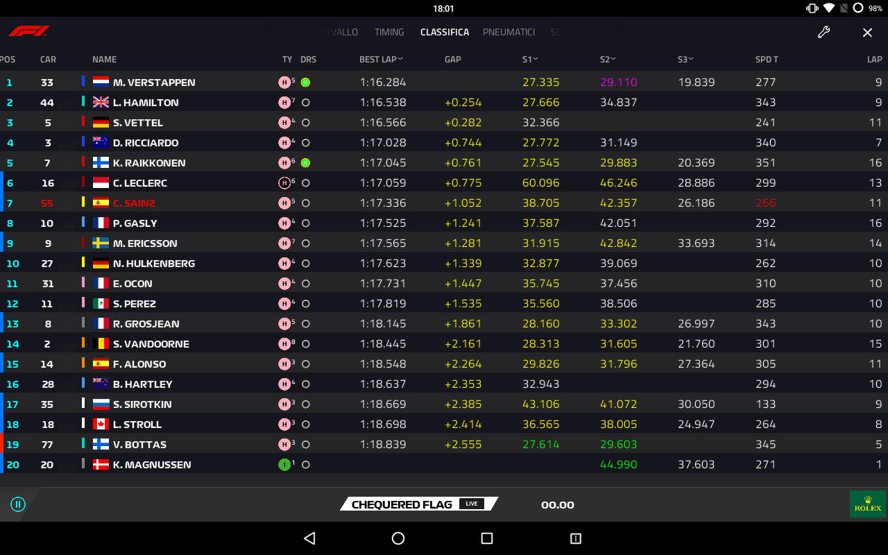 F1 | GP Messico, Prove Libere 3: ancora Verstappen sugli scudi 1