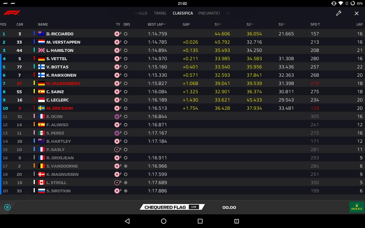 F1 | GP Messico, qualifiche: Ricciardo in pole davanti a Verstappen! 1