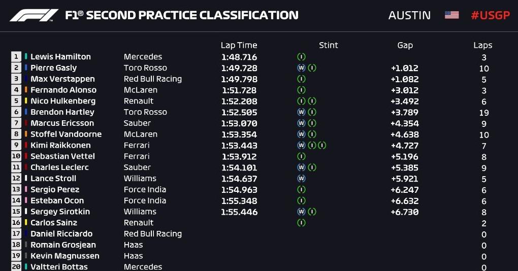 F1   GP Stati Uniti, Risultati Prove Libere 2: Hamilton sempre davanti 1