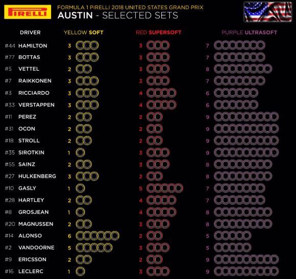 F1 | Le mescole selezionate dai piloti per il Gran Premio degli Stati Uniti 1