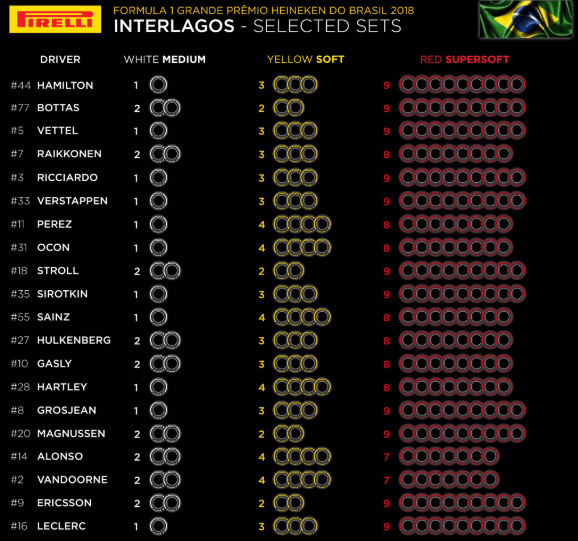 F1 | Le mescole selezionate dai piloti per il Gran Premio del Brasile 1