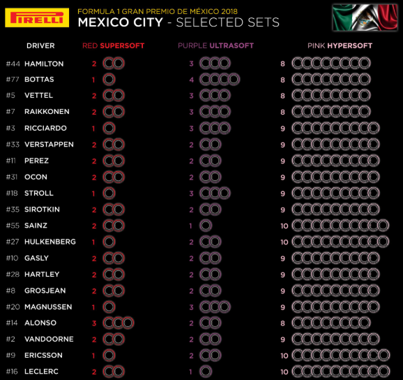 F1 | Le mescole selezionate dai piloti per il Gran Premio del Messico 1