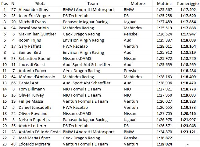 Formula E | Sims ancora leader nell'ultima giornata a Valencia 1