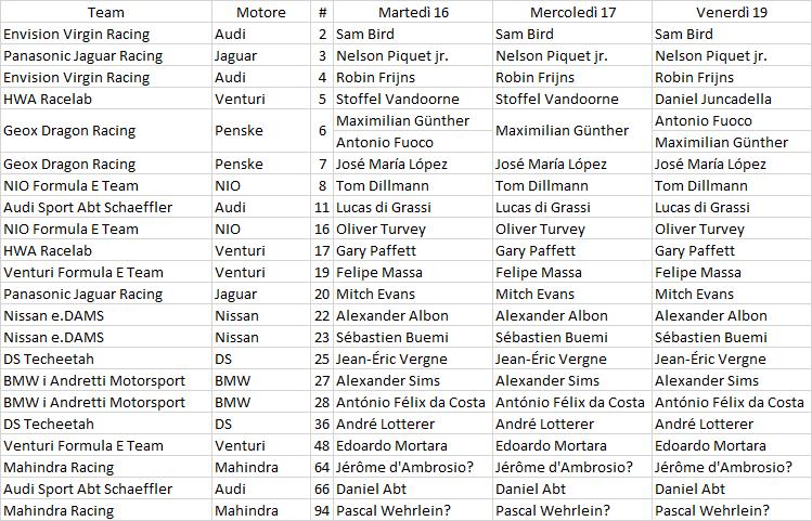 Formula E | La entry list dei test di Valencia 1