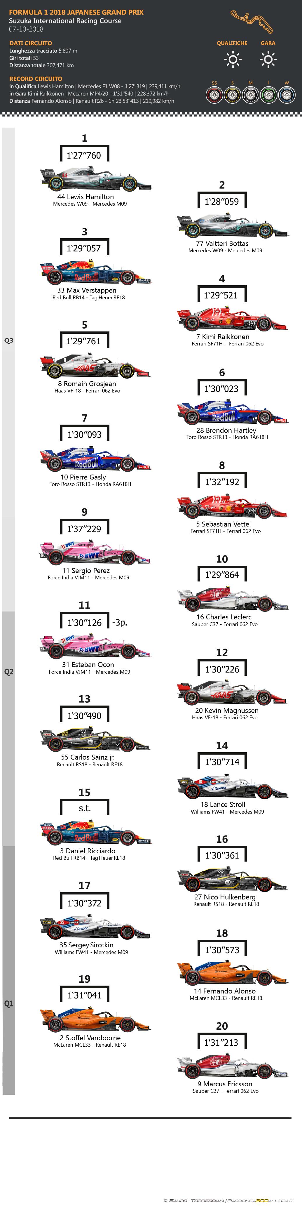 F1 | GP del Giappone 2018: griglia di partenza, penalità, set a disposizione 1
