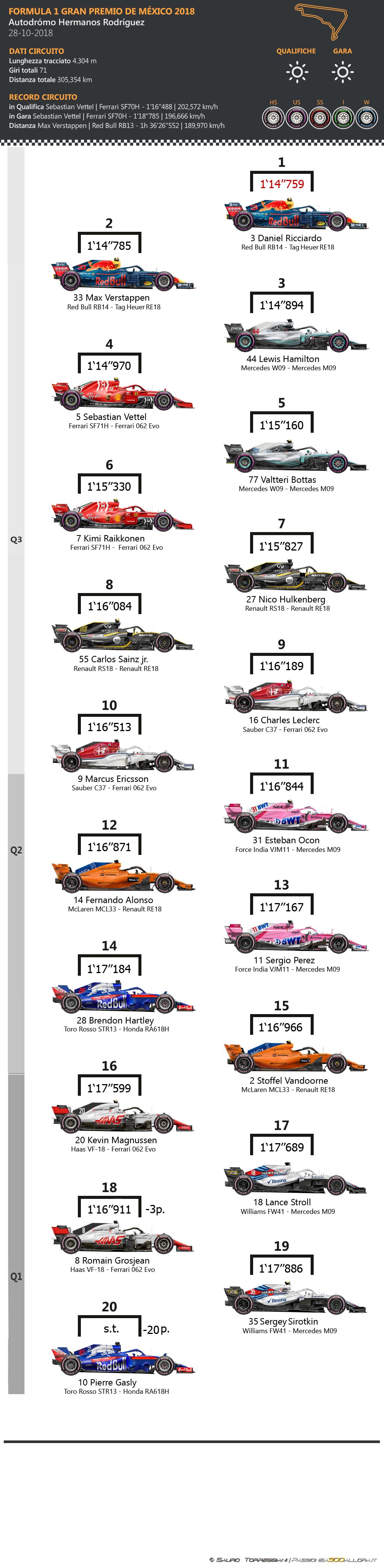 F1 | GP del Messico 2018: griglia di partenza, penalità, set a disposizione 1