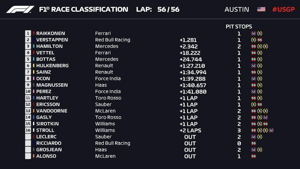 F1 | GP Stati Uniti: Kimi Raikkonen trionfa ad Austin!!! Festa rimandata per Hamilton 1