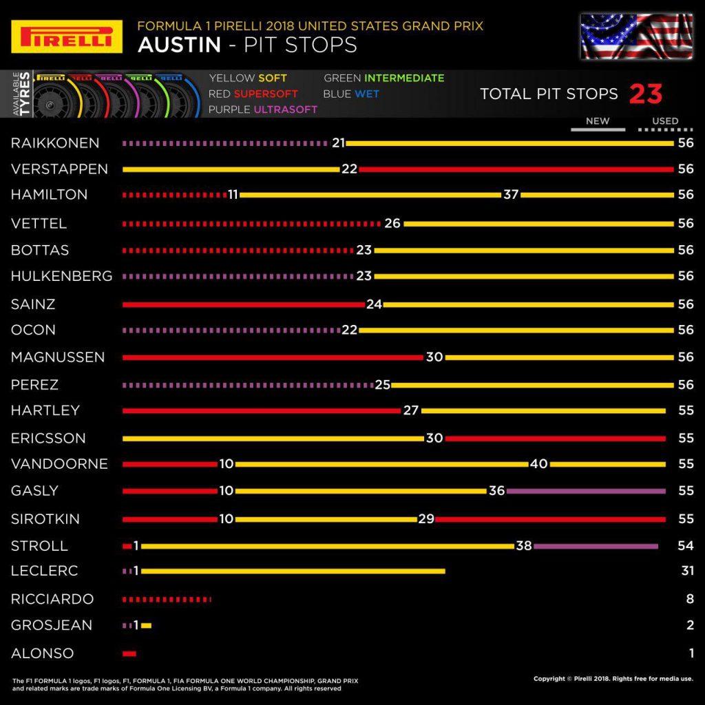 F1 | GP Stati Uniti 2018, la gara dei primi 10 1