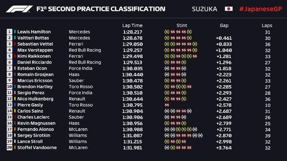 F1 | GP Giappone, prove libere 2: ancora 1-2 Mercedes 1