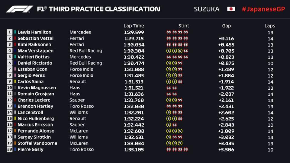 F1 | GP Giappone, prove libere 3: Hamilton al top, Vettel vicino 1