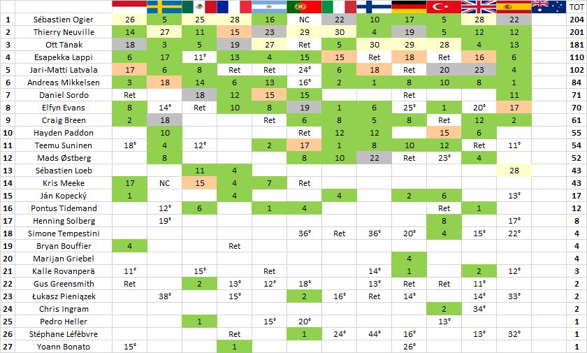 WRC | Catalunya: 79esima vittoria per Loeb, Ogier rovescia la classifica 3