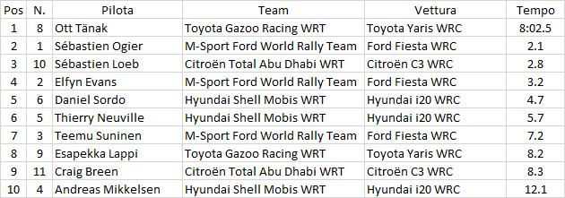 WRC | Catalunya: 79esima vittoria per Loeb, Ogier rovescia la classifica 1