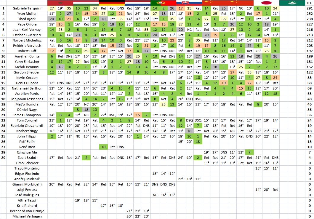 WTCR | Suzuka: Gabriele Tarquini vince gara-3 e vede il titolo 2