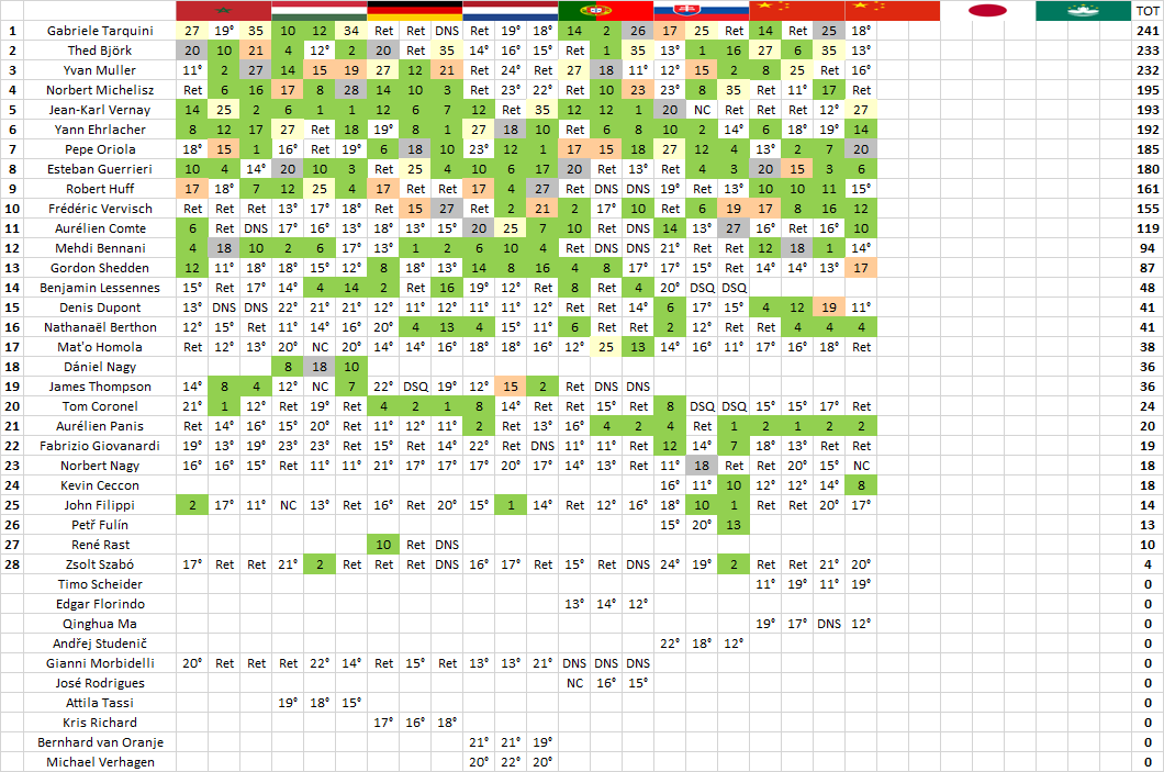 WTCR | Wuhan: Vernay centra la vittoria di gara-1 davanti a Oriola e Shedden 2