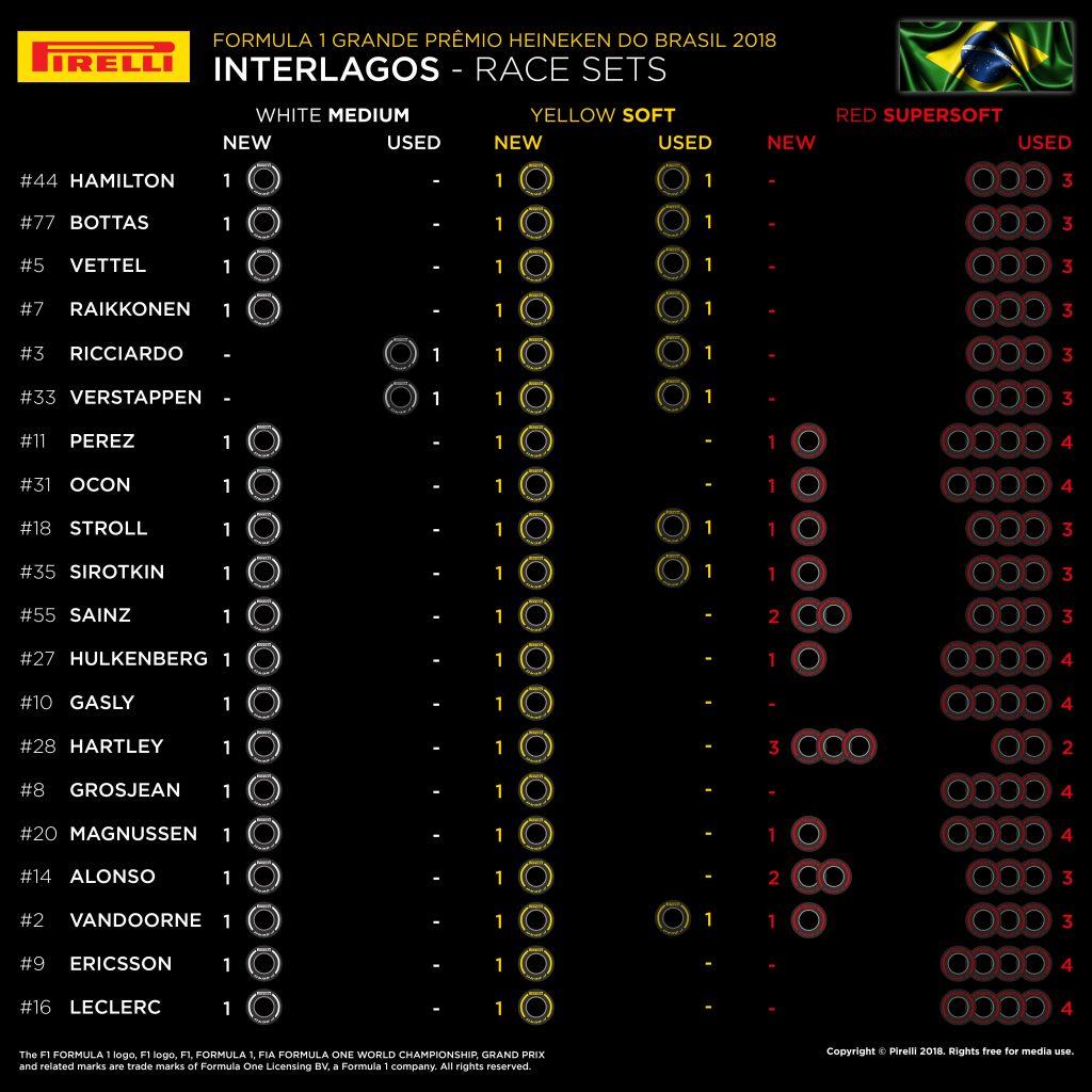F1   GP del Brasile 2018: griglia di partenza, penalità, set a disposizione 2