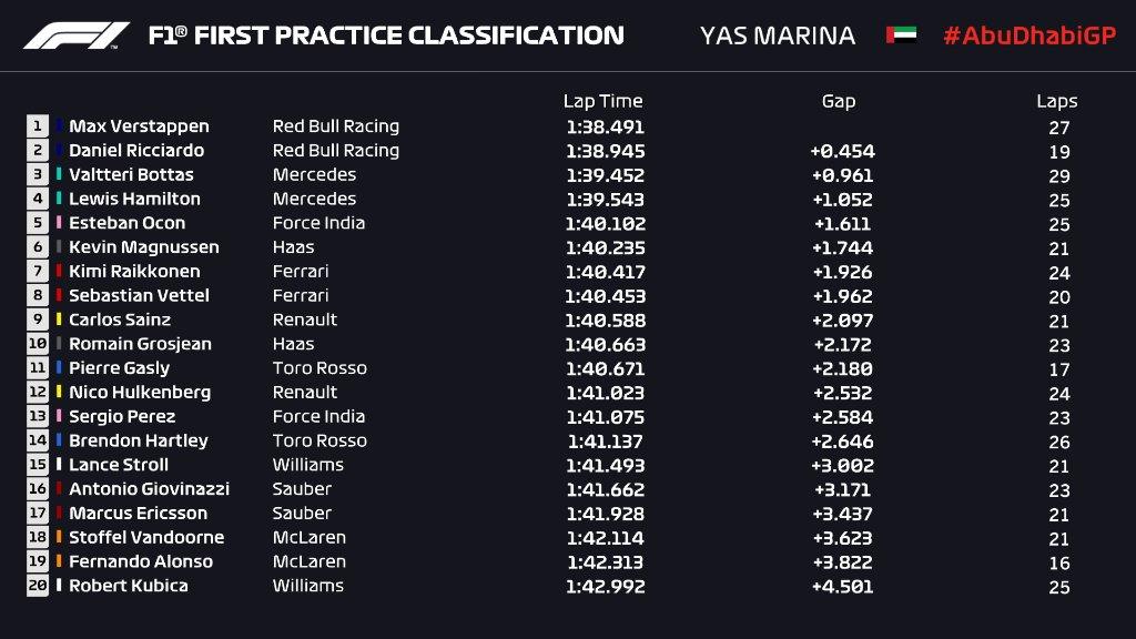 F1   GP Abu Dhabi, prove libere 1: miglior tempo per Verstappen 1