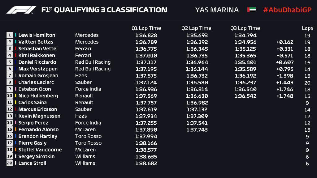 F1 | GP Abu Dhabi, qualifiche: Hamilton chiude l'anno con la Pole 1