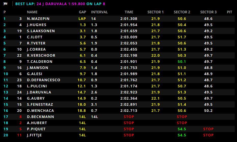 GP3 | GP Abu Dhabi: Mazepin chiude la storia della GP3 vincendo Gara 2 1