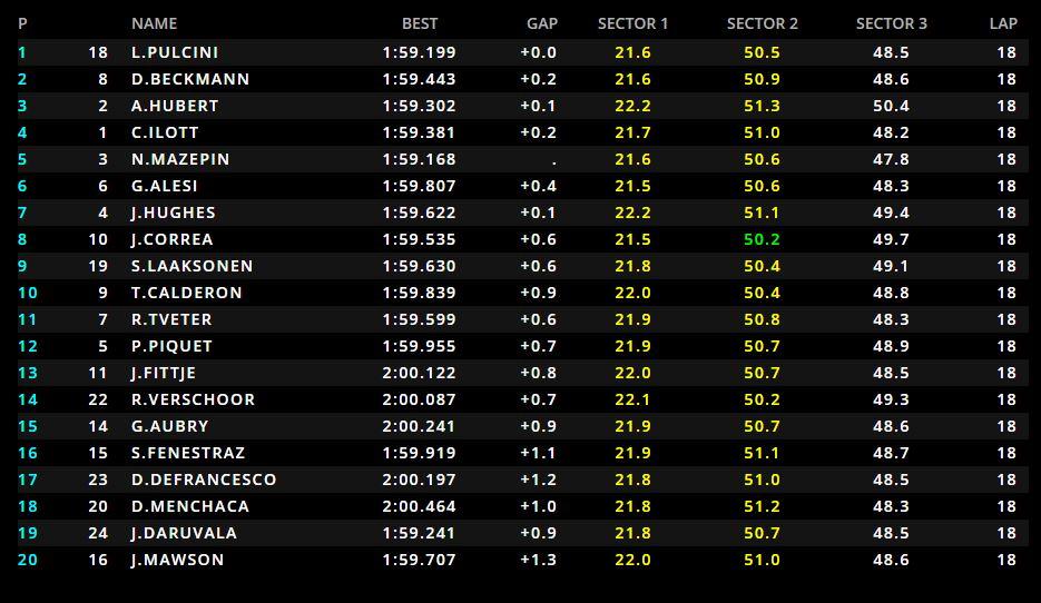 GP3 | GP Abu Dhabi: Leonardo Pulcini vince Gara 1, Hubert è Campione 2018! 1