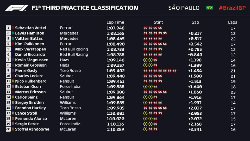 F1 | GP Brasile, Prove Libere 3: Vettel sotto il record, Hamilton con piccolo giallo 1