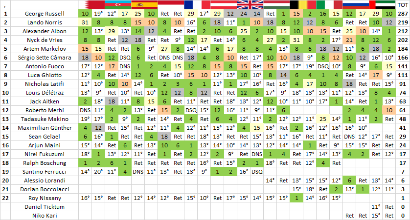 F2   GP Abu Dhabi: Antonio Fuoco chiude in bellezza vincendo la sprint race 2
