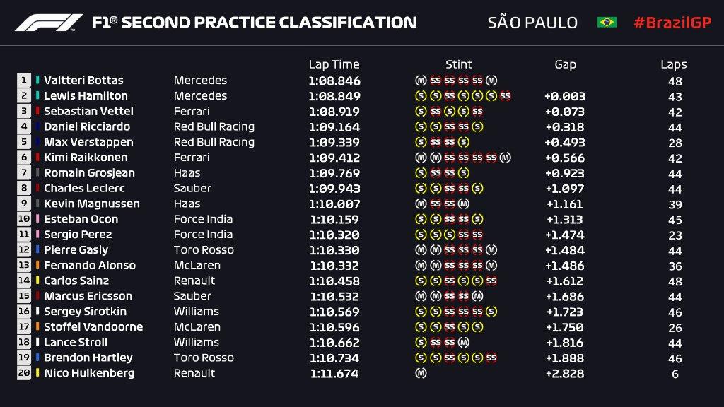 F1   GP Brasile, prove libere 2: Bottas davanti a Hamilton per 3 millesimi, poi Vettel 1
