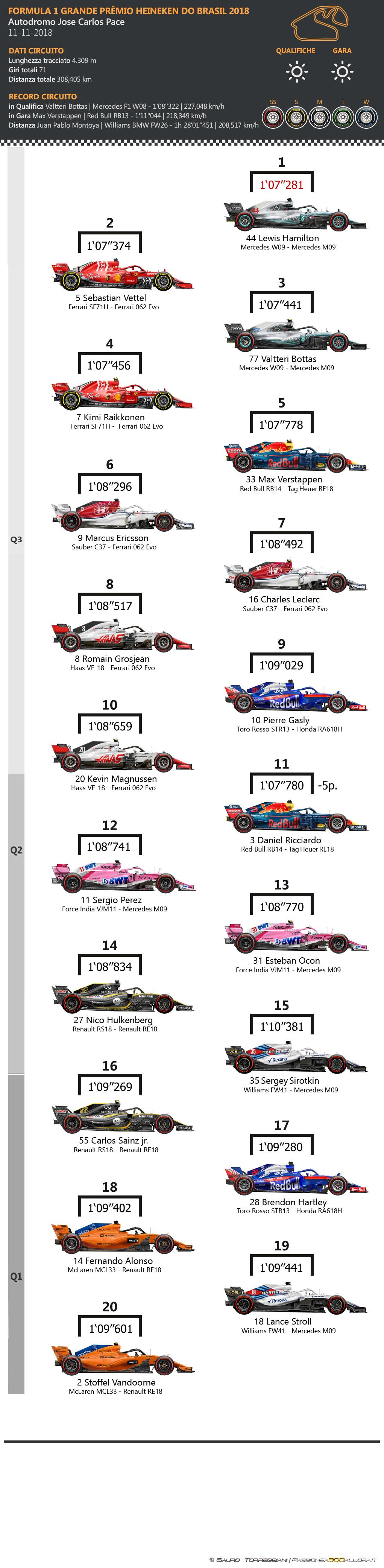 F1   GP del Brasile 2018: griglia di partenza, penalità, set a disposizione 1