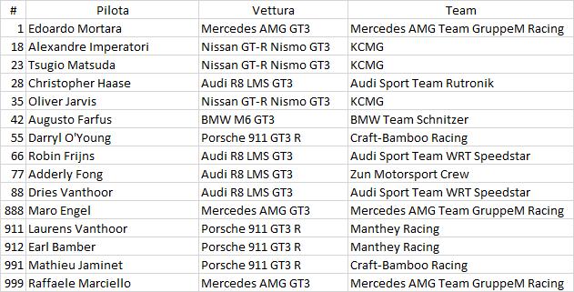 Gran Premio di Macao 2018 - Anteprima 2