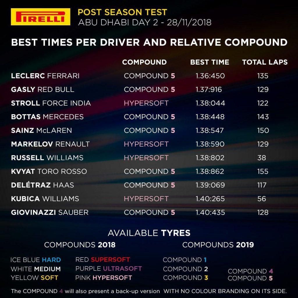 F1 | Abu Dhabi test day 2: Leclerc chiude il 2018 con il miglior tempo 1