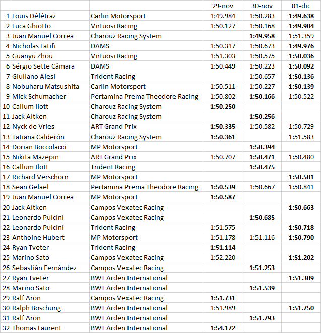 F2 | Délétraz ritocca il miglior tempo nell'ultima giornata di test 2