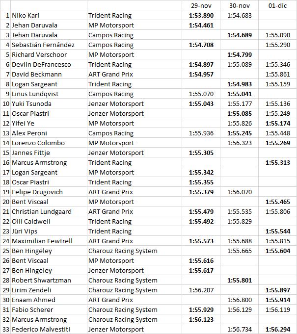 GP3 | Daruvala il più veloce nell'ultima giornata, Kari resta leader 2
