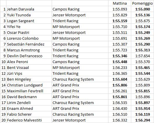 GP3 | Daruvala il più veloce nell'ultima giornata, Kari resta leader 1