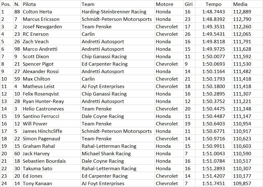 Indycar | Colton Herta domina nei test di Austin 2