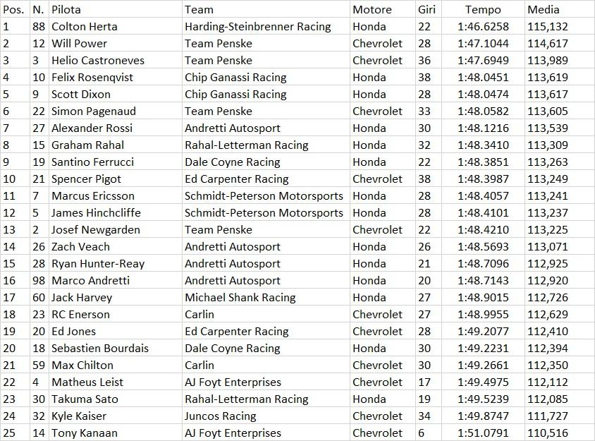 Indycar | Colton Herta domina nei test di Austin 3