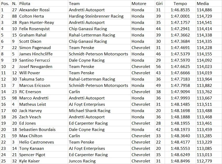 Indycar | Colton Herta domina nei test di Austin 5