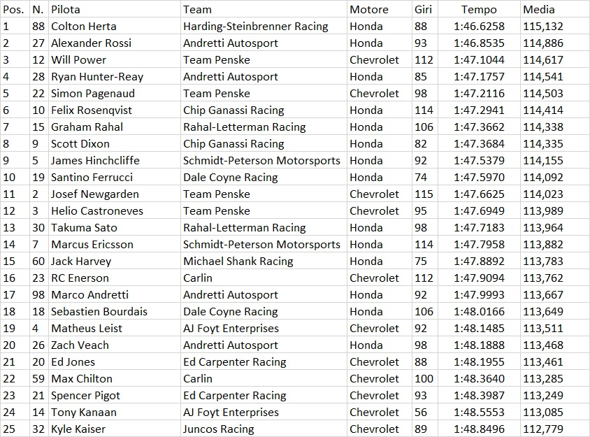 Indycar | Colton Herta domina nei test di Austin 1